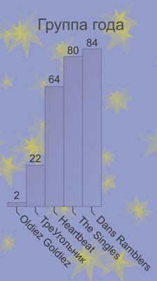 Результаты голосования: Группа года-2009