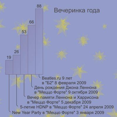 Результаты голосования: Мега-вечеринка года-2009