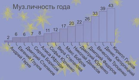 Результаты голосования: Муз.личность года-2009